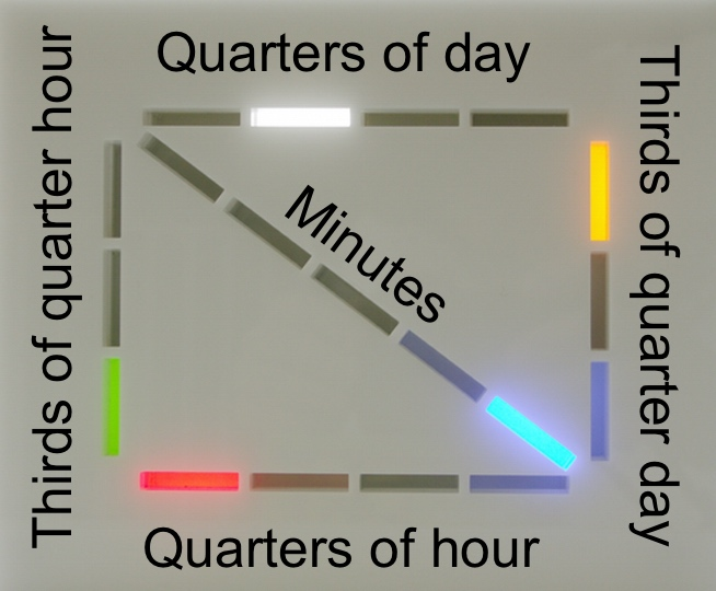 Pythagoras clock with explanatory overlay