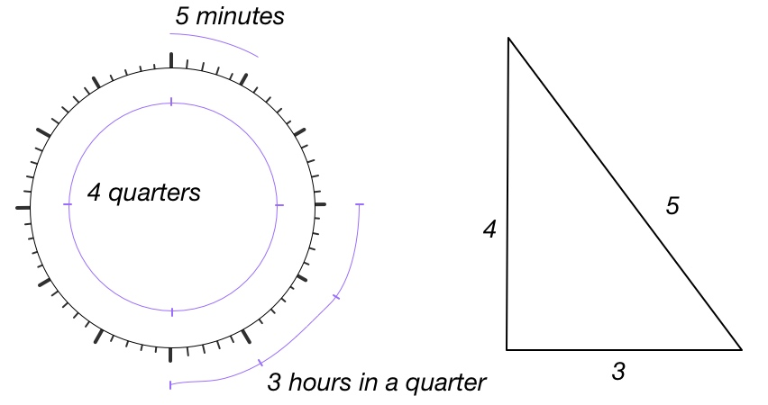 Illustration of Pythagorean triple, 3, 4, 5, and units of time